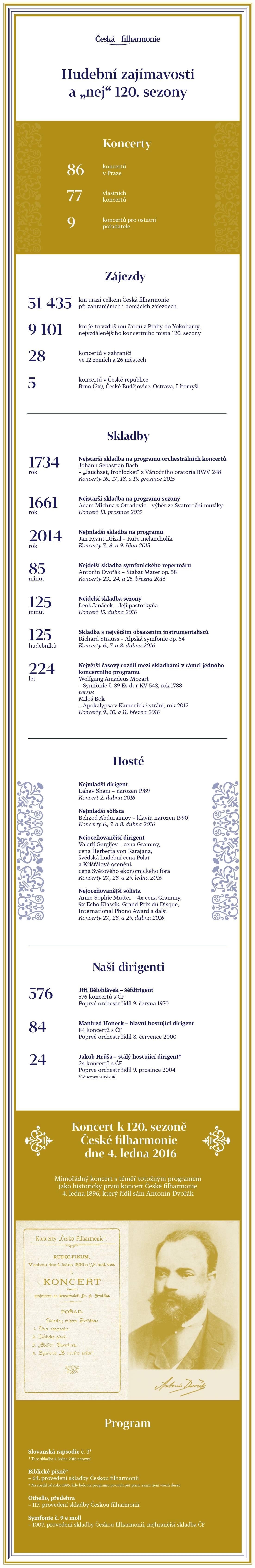 Ceska-filharmonie-nej-120-sezony