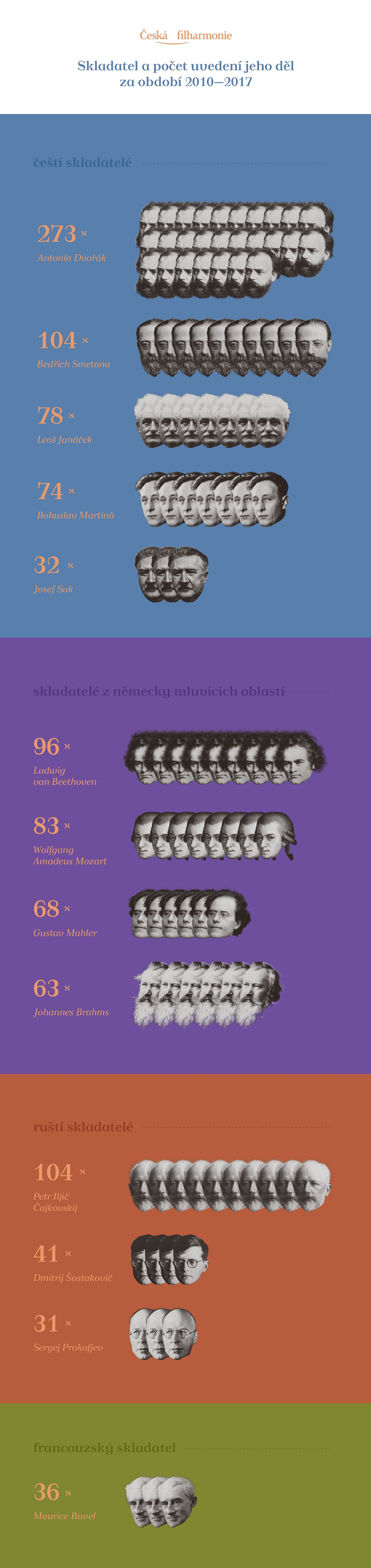 Repertoár České filharmonie v letech 2010-2017, infografika Michal Ocilka